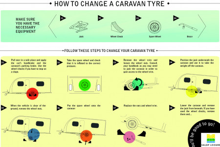 How To Change A Caravan Tyre Infographic