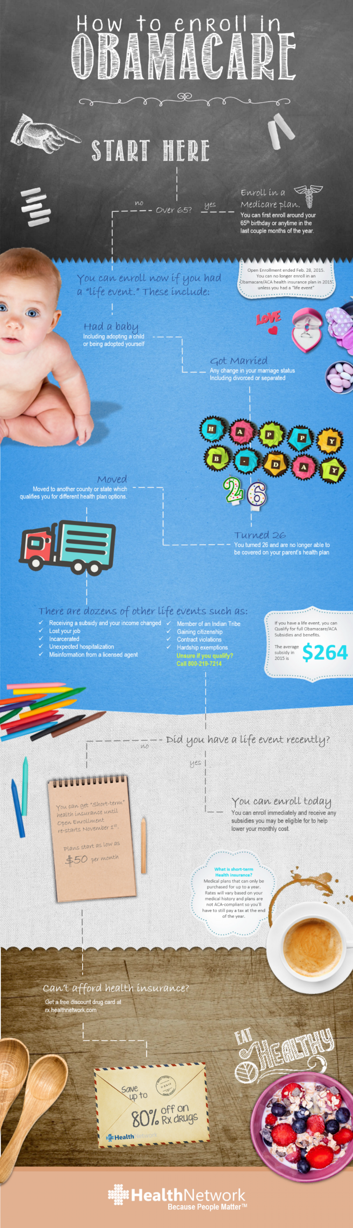 How To Navigate Obamacare Infographic