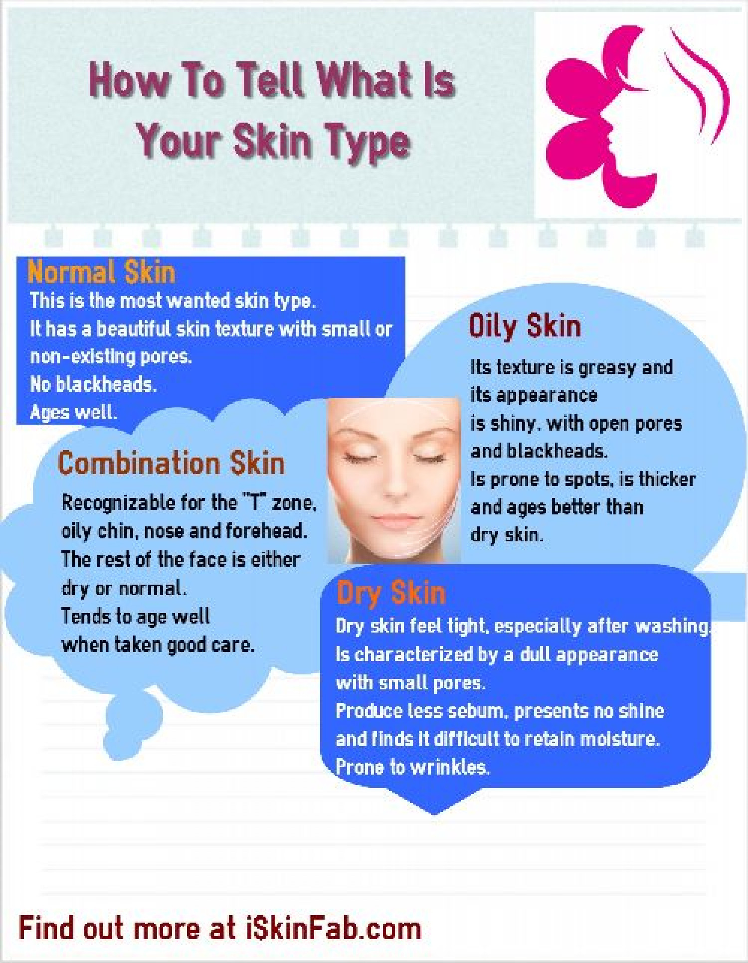 How To Tell Your Skin Type Infographic