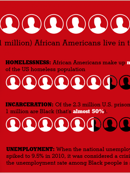 How White Privilege Contributes to Racism in America Infographic