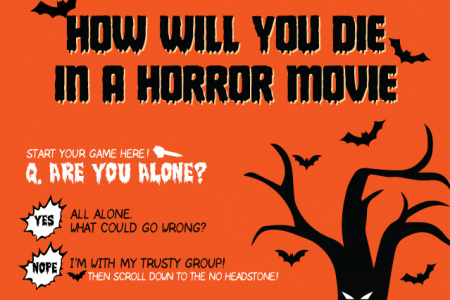 How Will You Die In A Horror Movie Infographic