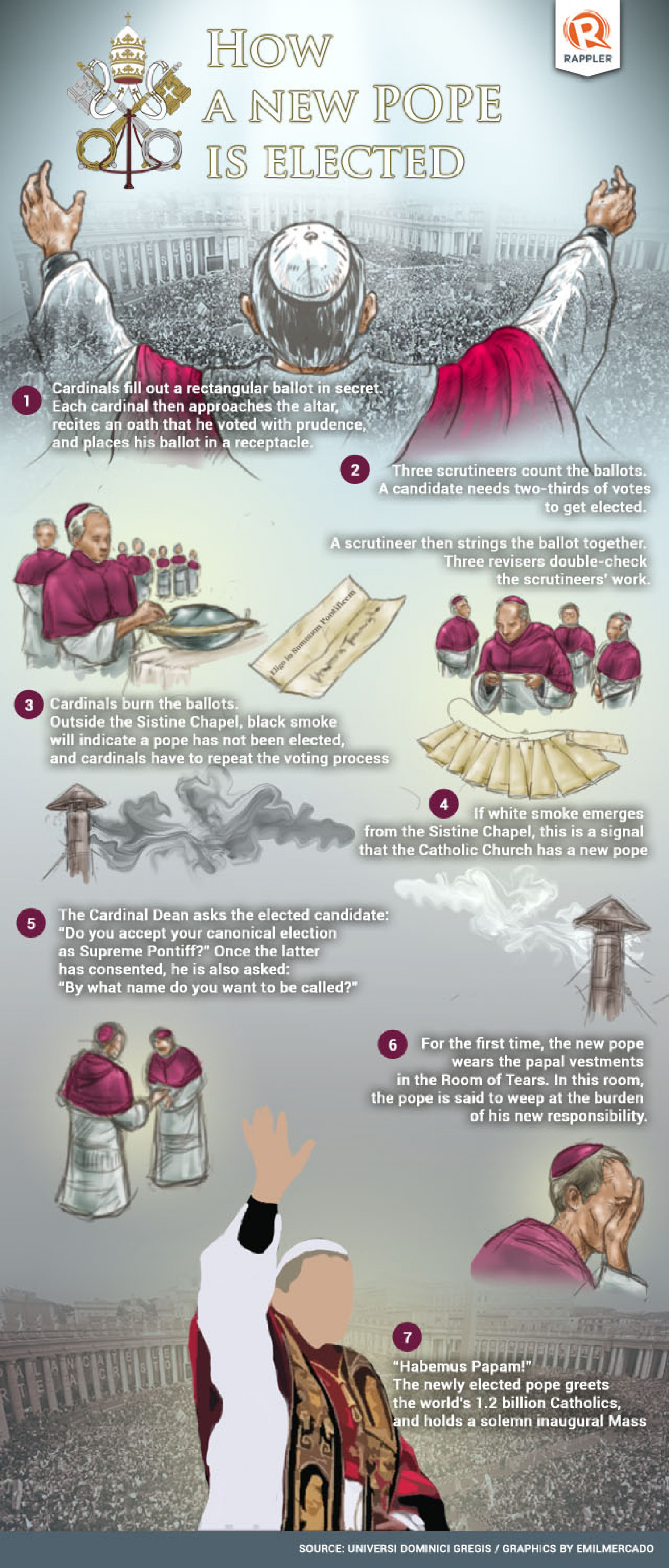 How a New Pope is Elected Infographic