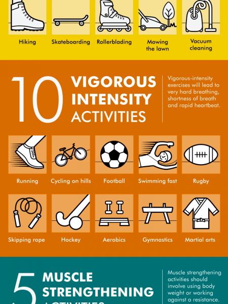 How much exercise do I need? Infographic