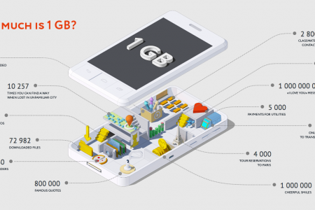 How much is 1 GB? Infographic