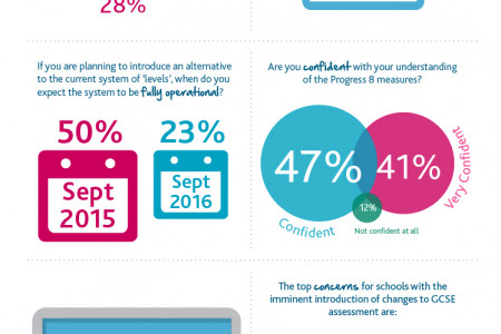 How prepared are schools for changes to the national curriculum? Infographic
