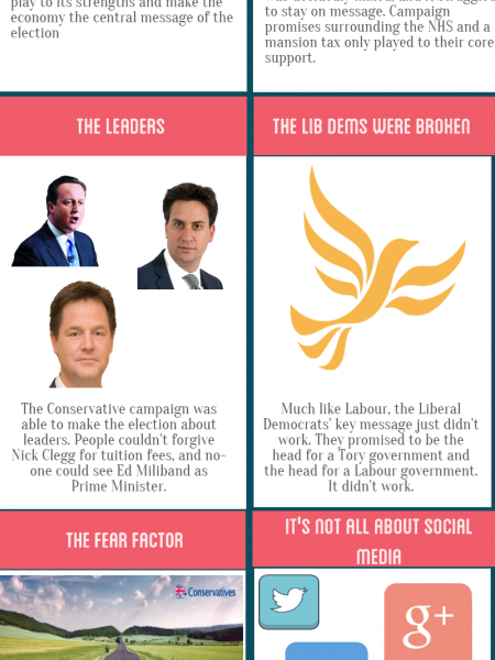How the Conservatives won the PR election Infographic