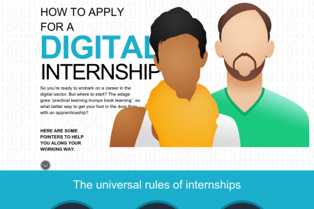 How to Apply for Digital Internship Infographic