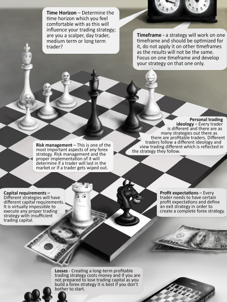 How to Create Successful Forex Strategy [infographics] Infographic