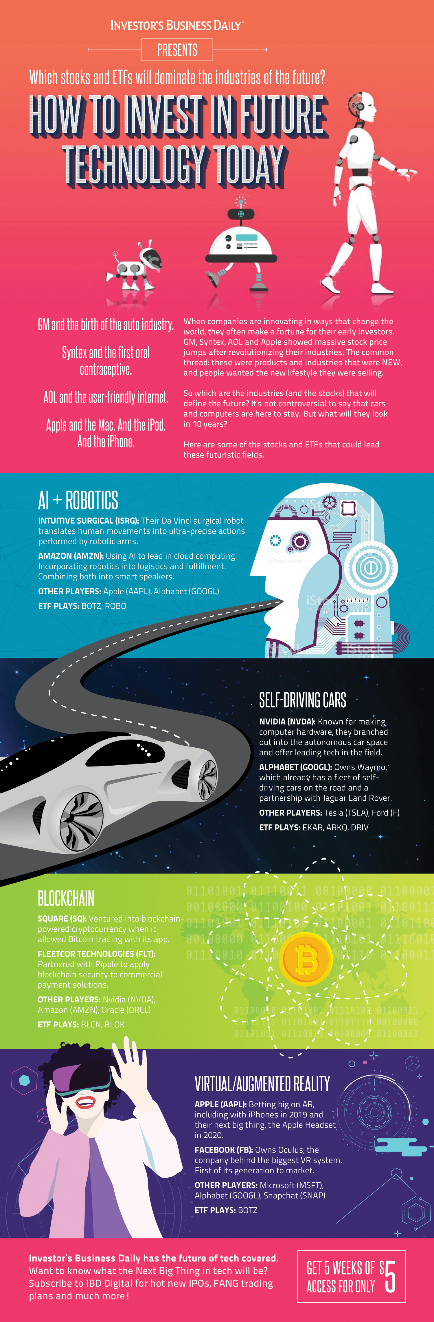 How to Invest in Future Technology Infographic