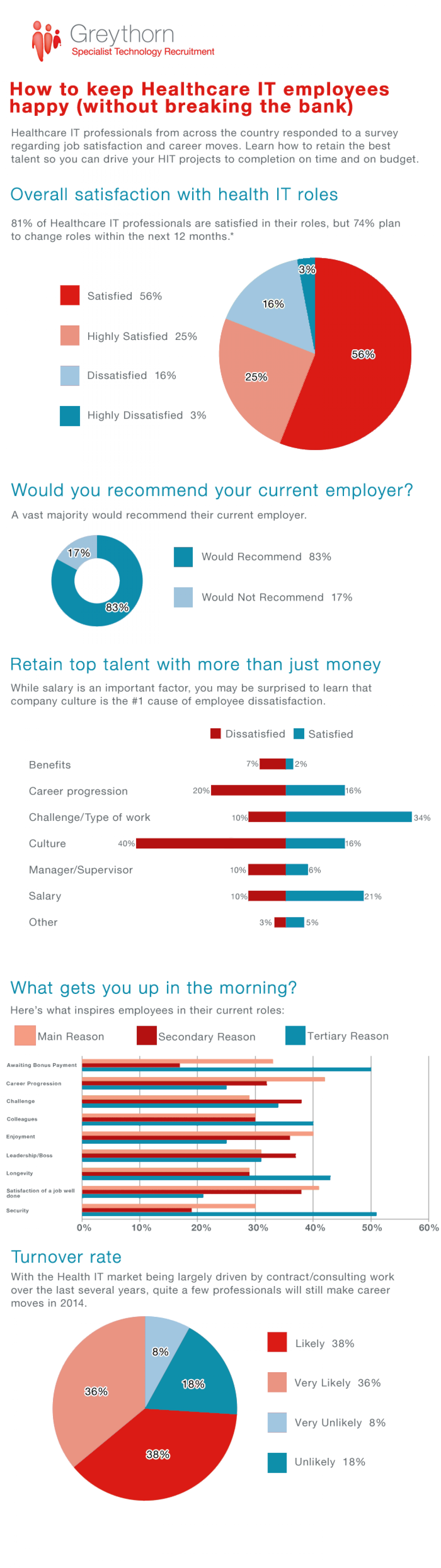 How to Keep Healthcare IT Employees Happy Infographic