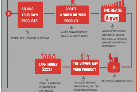 How to Make Money Online Using YouTube [Infographic] Infographic