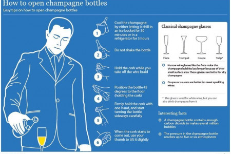 How to Open Champagne Bottles Infographic
