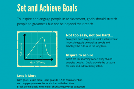 How to Set and Achieve Your Goals Infographic