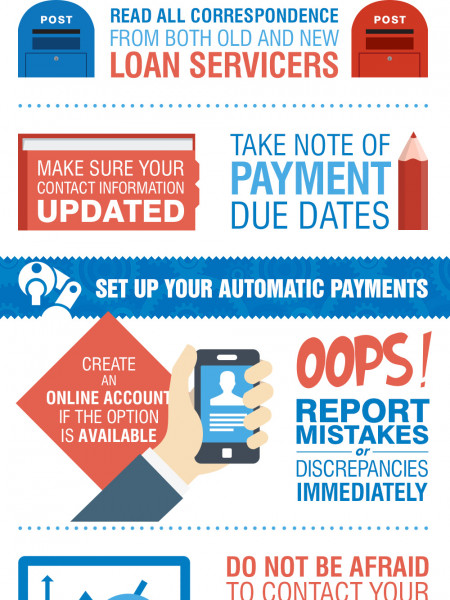 How to Survive a Breakup with Your Loan Servicer Infographic