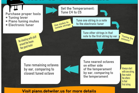 How to Tune a Piano Infographic