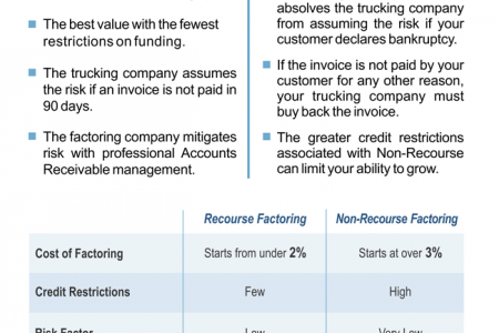 How to Use Freight Factoring in Your Trucking Business Plan Infographic