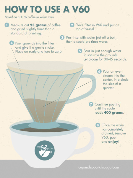 How to Use a V60 Infographic