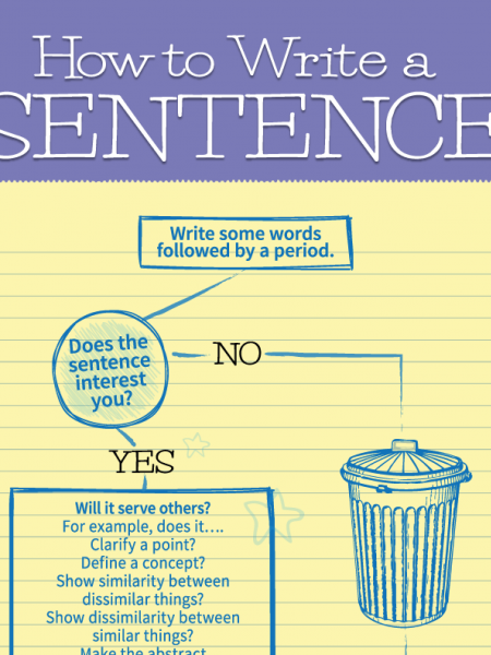How to Write a Sentence Infographic