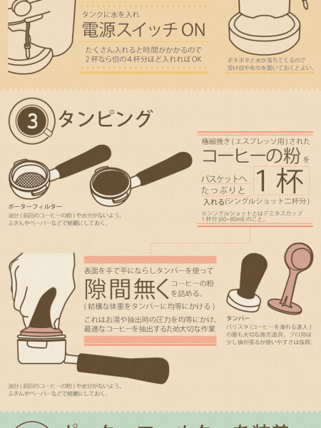 How to make daily Espresso drinks Infographic