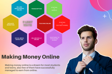 How to make money online for beginners in 2021 Infographic