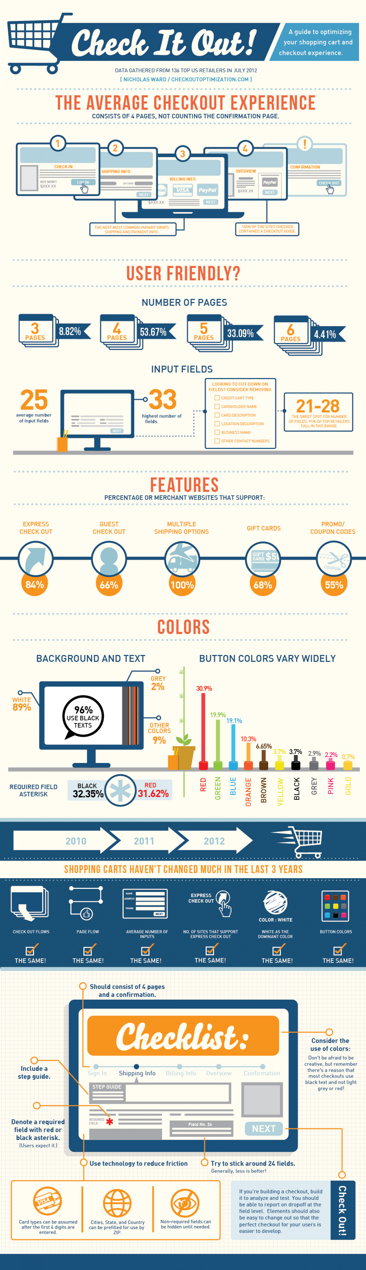 How to optimize your shopping cart for higher conversions Infographic