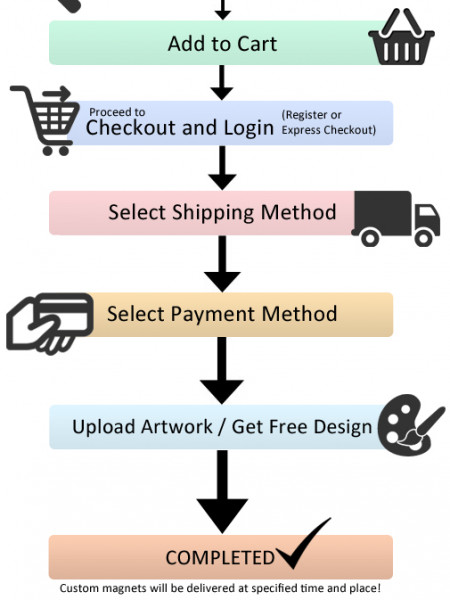 How to order online in a eCommerce website Infographic