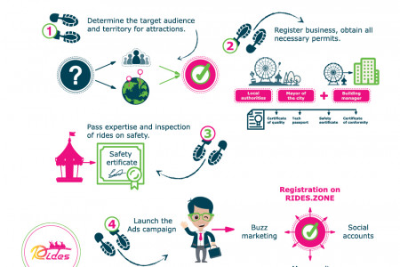 How to start a business on kids attractions Infographic