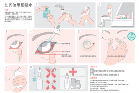 How to use eye droplets Infographic