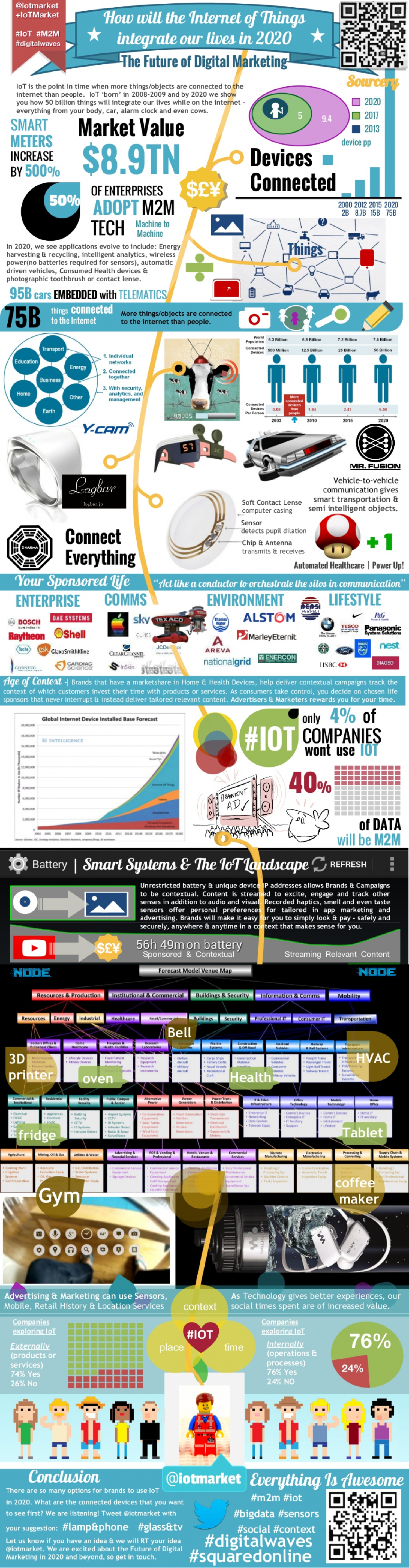 How will The Internet of Things Integrate our Lives in 2020 @iotmarket Infographic