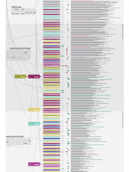 Human Development Index Infographic