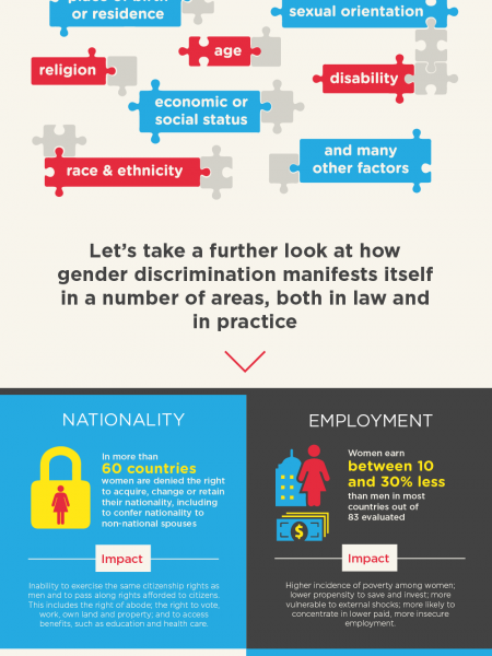 Human Rights of Women Infographic