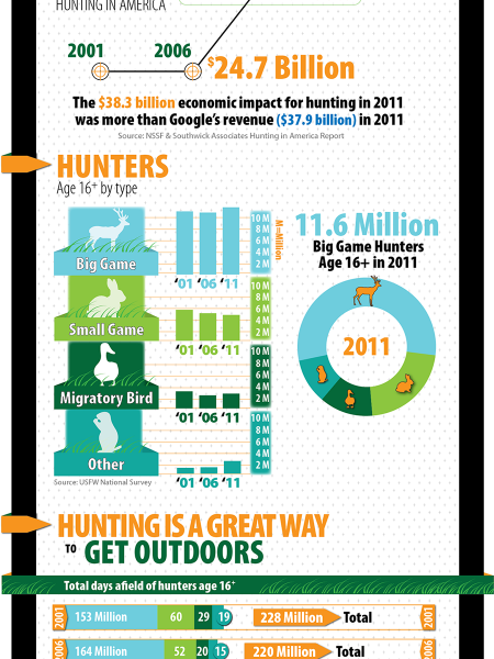 Hunting In America: Big Bucks, Big Impact on the Economy Infographic
