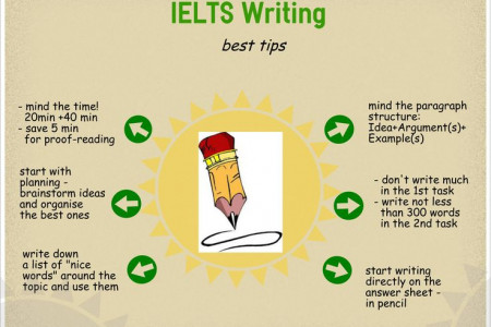 IELTS Writing Best Tips Infographic