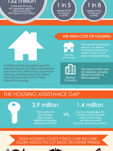 INFOGRAPHIC: Housing America's Older Adults Infographic