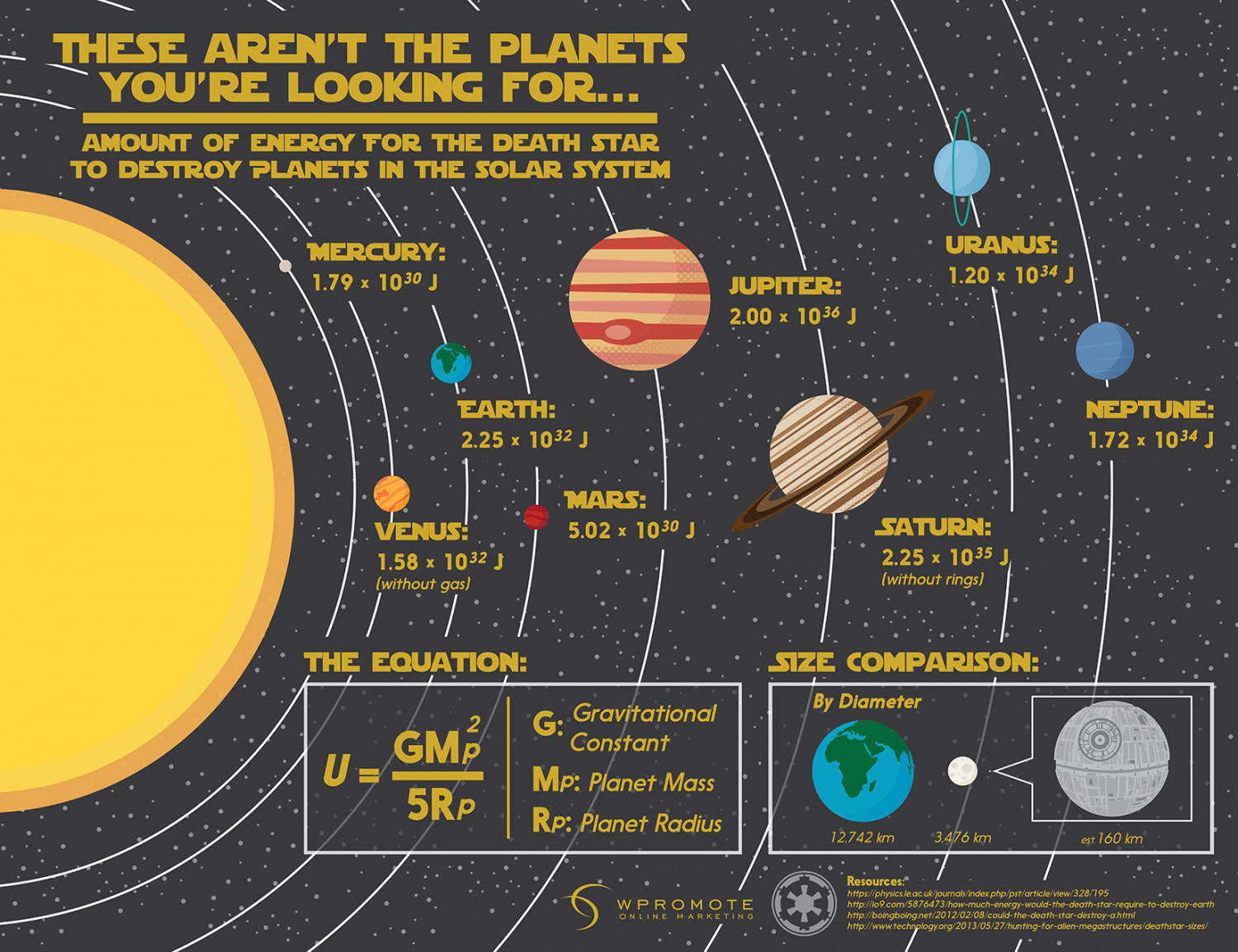 If The Death Star Were Real, Could it Destroy Earth? Infographic