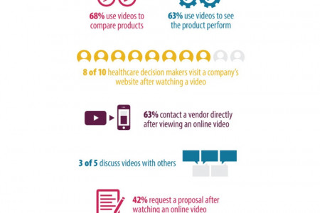 Importance of Videos in Selling to Healthcare Infographic