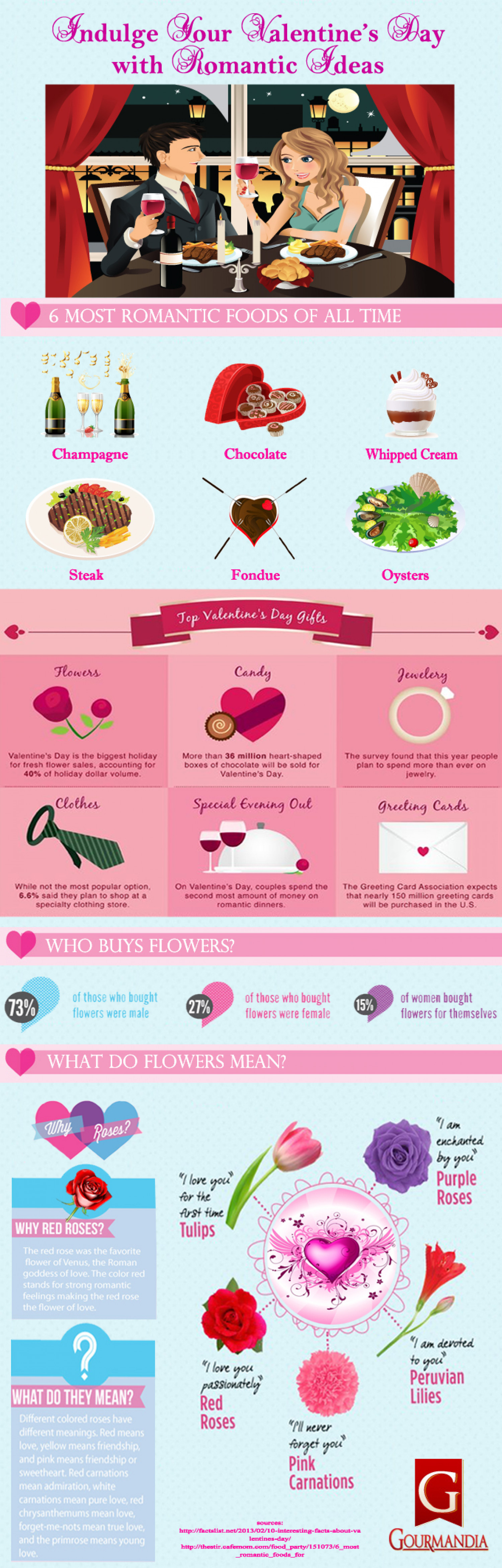 Indulge Your Valentine's Day with Romantic Ideas Infographic