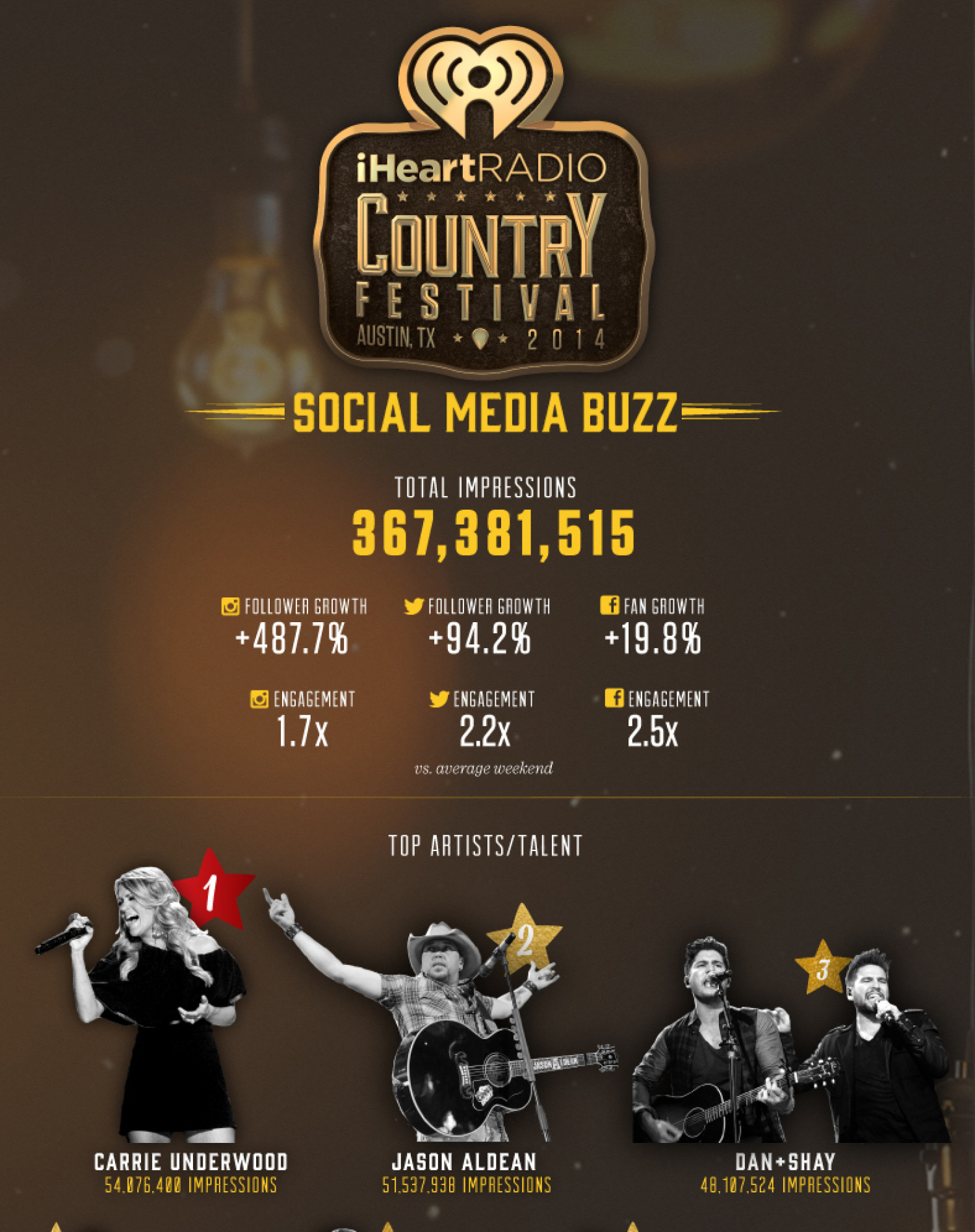 Country Festival Austin, TX 2014 Infographic