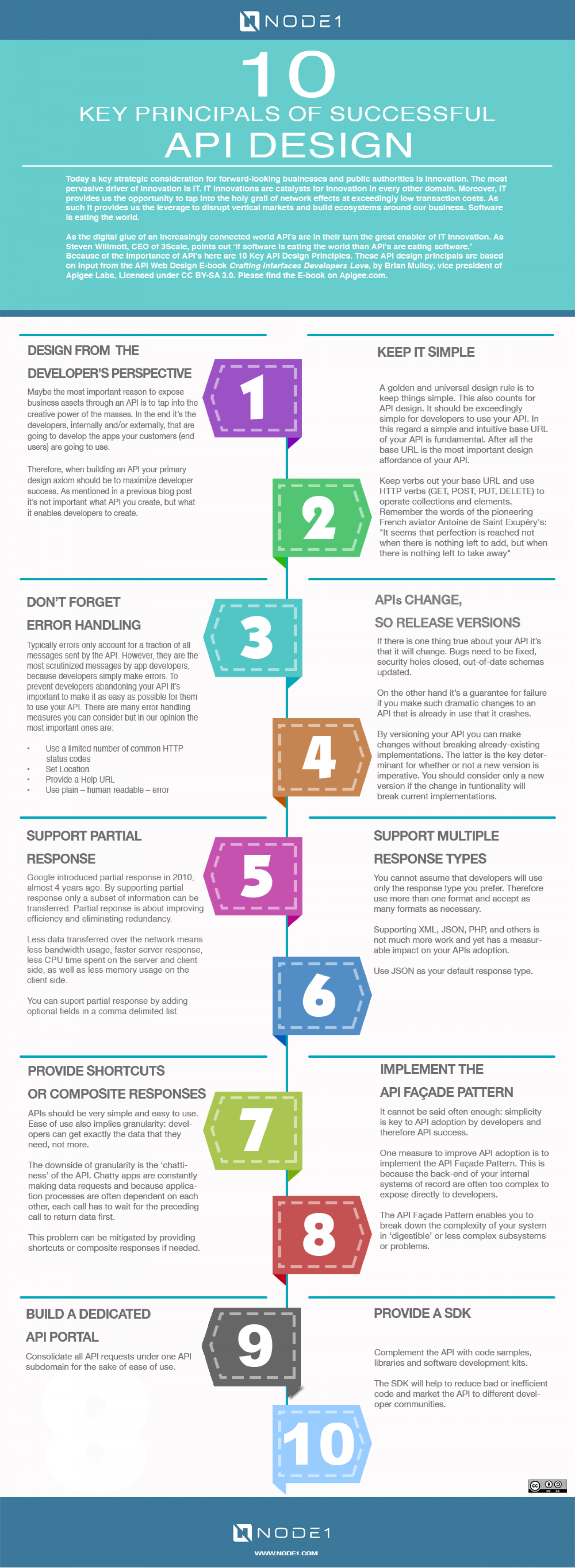 Infographic 10 Key Principals Of Successful API Design Infographic