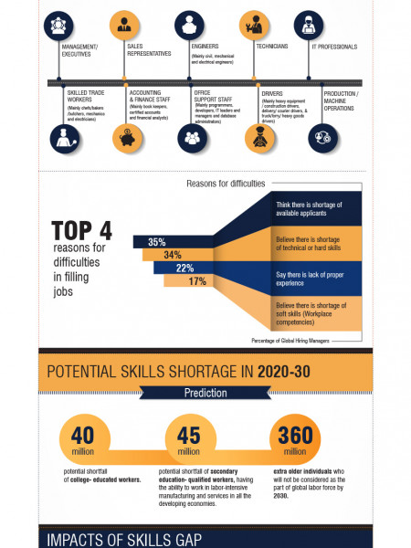 Infographic : Skills Gap - A Rising Threat to Industries & Economies Infographic