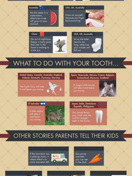 Infographic: The Little White Lies That Parents Tell Their Kids Infographic
