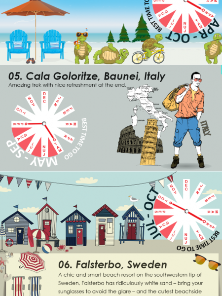 Top European Beaches To Visit - TravelHouseUK Infographic