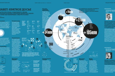 Infographics about diabetes for the magazine