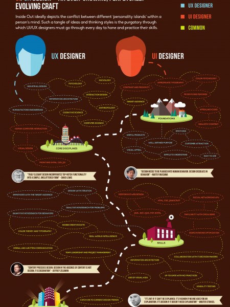 Inside Out: Understanding UI and UX Designers' Mind Infographic
