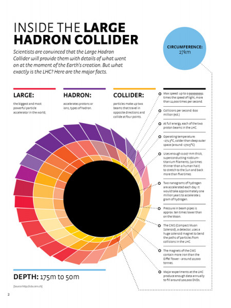Inside The Large Hadron Collider Infographic