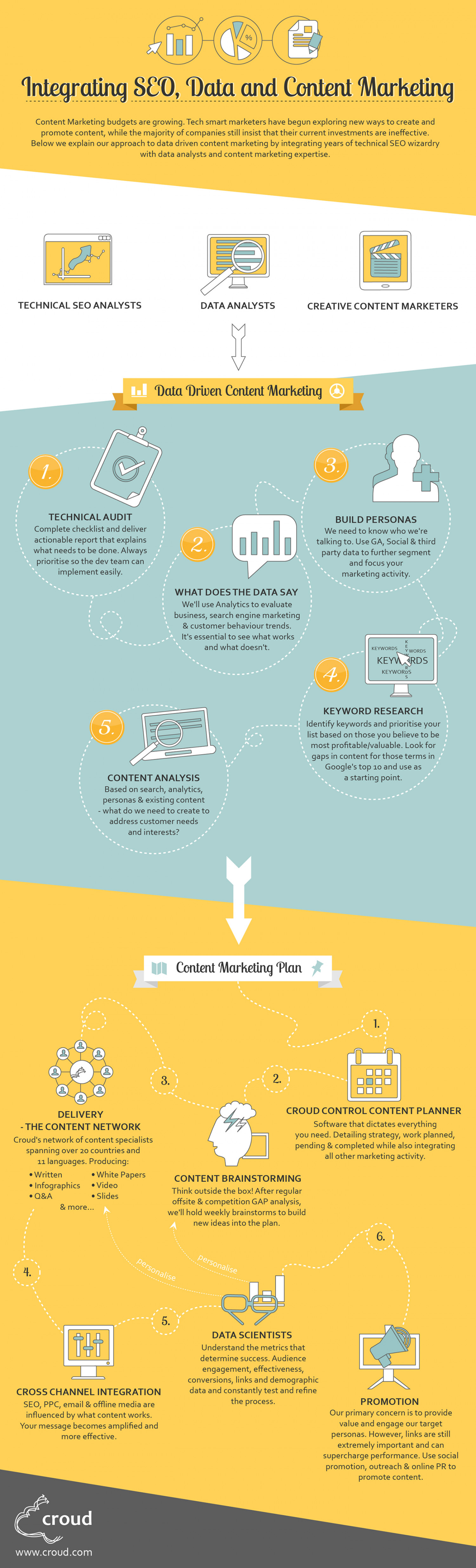 Integrating SEO, Data & Content Marketing Infographic