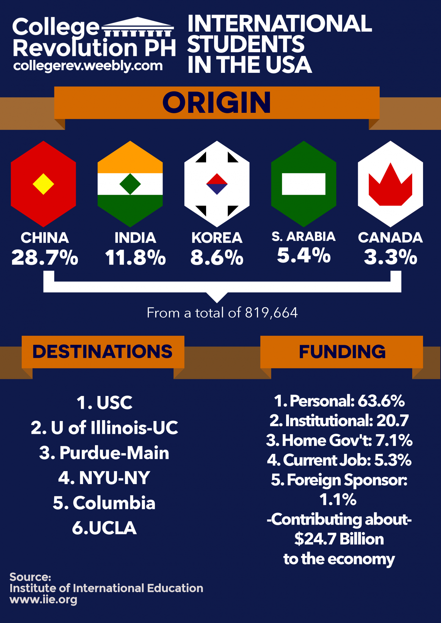 International Students in the USA Infographic