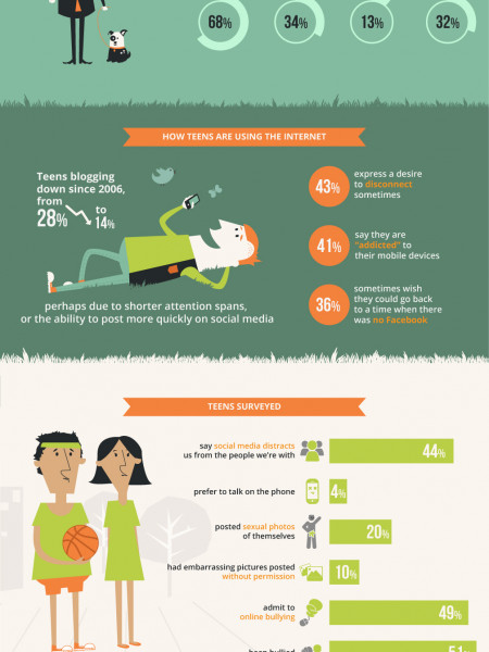 How The Internet Is Getting Younger Infographic