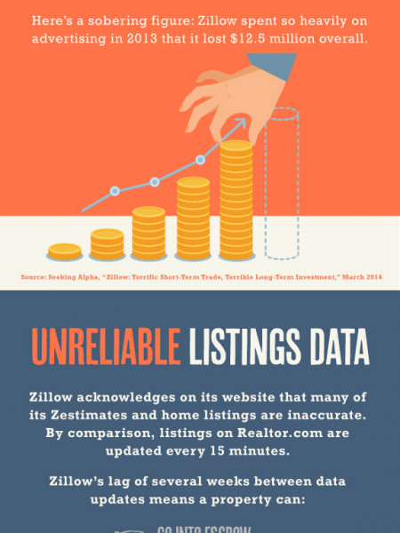 Investment advice on real-estate website Infographic Infographic