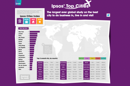 Ipsos' Top Cities Infographic